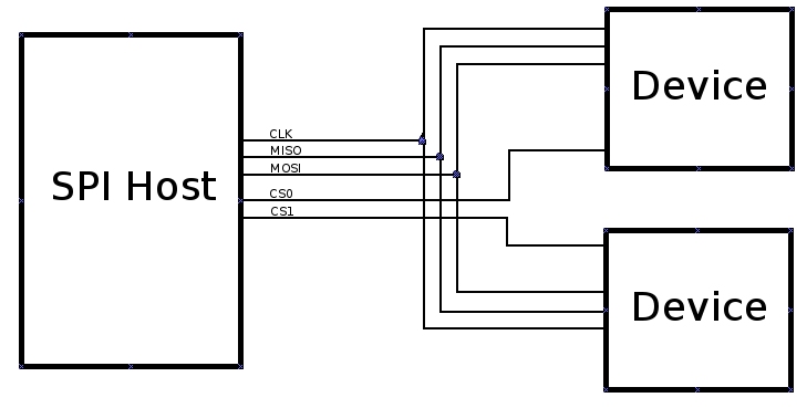 howto  convert an spi framebuffer driver to stereoscopic